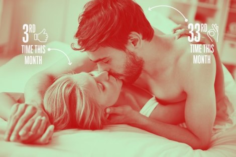 Are You Having the Right Amount of Sex? (Probably!)